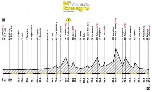 Giro di Romagna 2009.jpg
